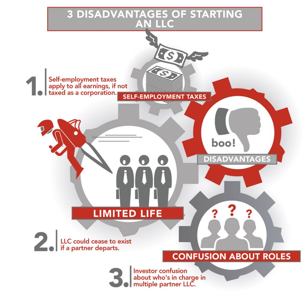 3 disadvantages of starting an llc infographic