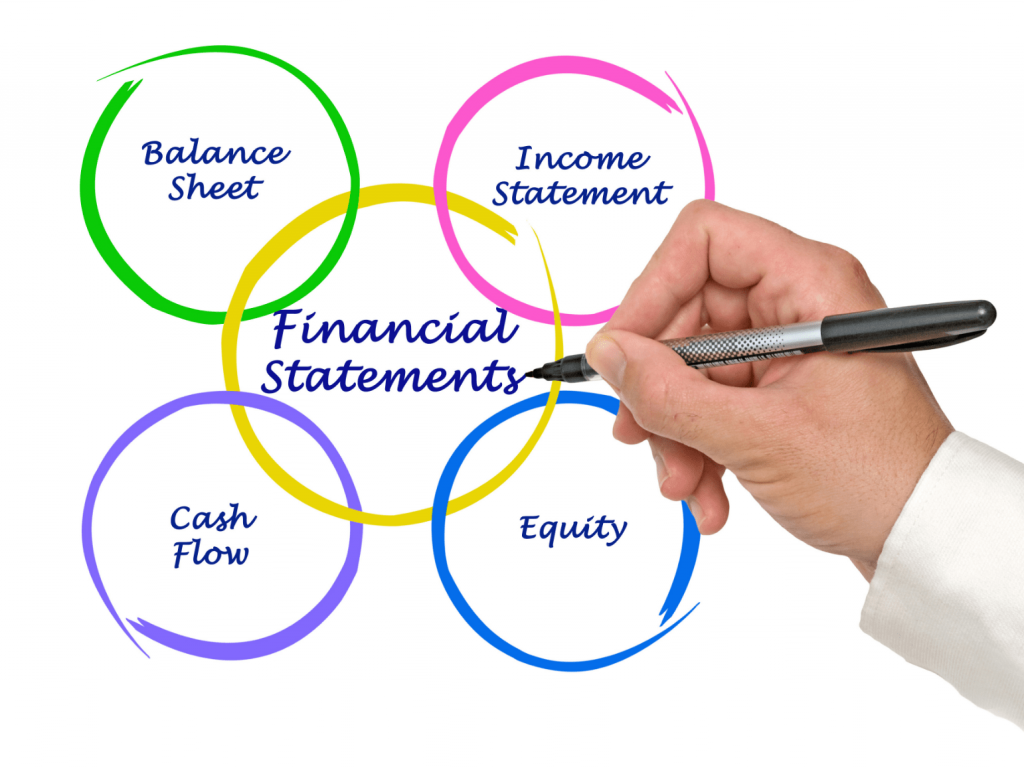 hand drawing a 'financial statements' chart of components: 'balance sheet', 'income statement', 'cash flow', and 'equity'