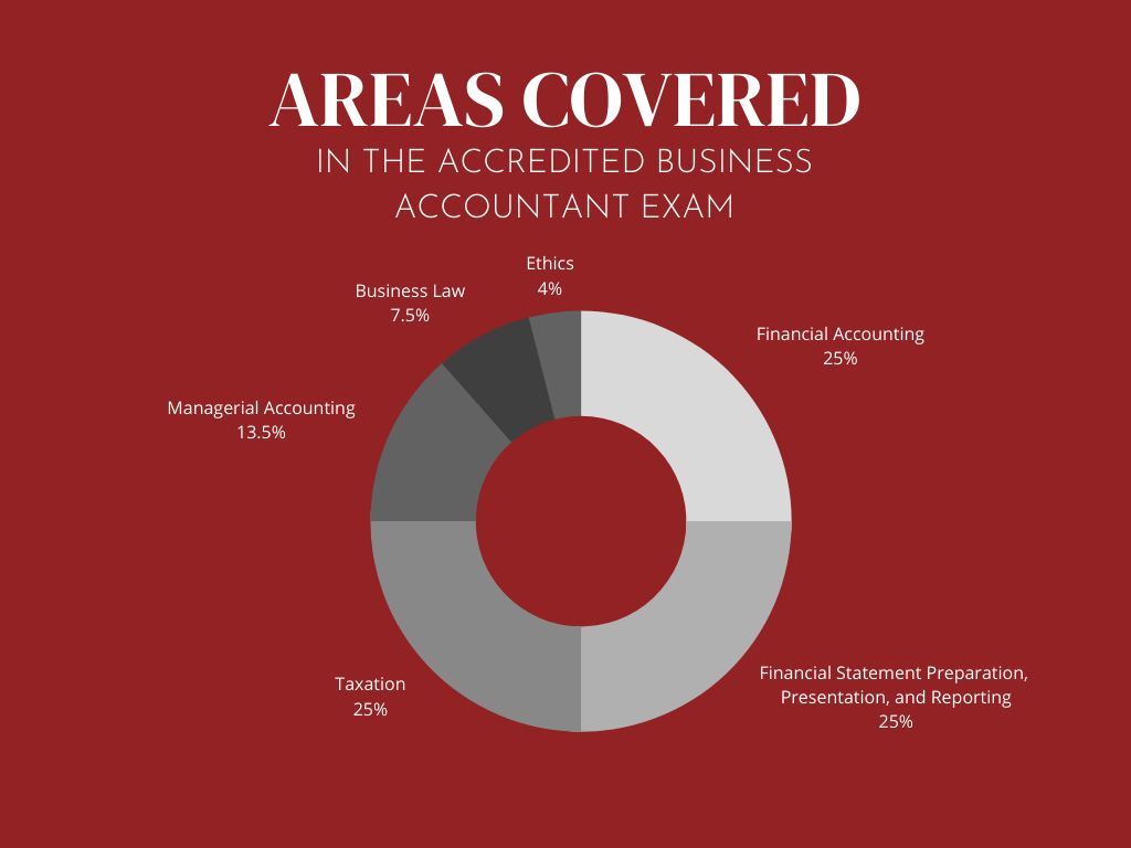 pie chart of areas covered in the accredited business accountant exam: financial accounting 25%, financial statement preparation 25%, taxation 25%, managerial accounting 13.5%, business law 7.5%, ethics 4%